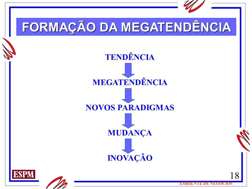18 AMBIENTE DE NEGÓCIOS FORMAÇÃO DA MEGATENDÊNCIA TENDÊNCIA MEGATENDÊNCIA NOVOS PARADIGMAS MUDANÇA INOVAÇÃO
