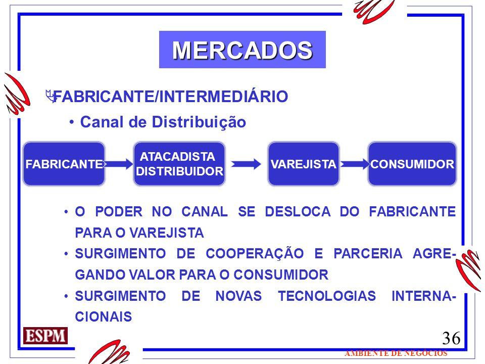 36 AMBIENTE DE NEGÓCIOS MERCADOS FABRICANTE/INTERMEDIÁRIO Canal de Distribuição FABRICANTE ATACADISTA DISTRIBUIDOR VAREJISTACONSUMIDOR O PODER NO CANA