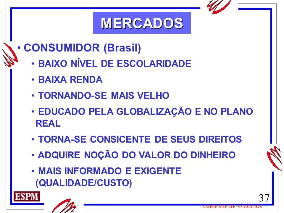 37 AMBIENTE DE NEGÓCIOS MERCADOS CONSUMIDOR (Brasil) BAIXO NÍVEL DE ESCOLARIDADE BAIXA RENDA TORNANDO-SE MAIS VELHO EDUCADO PELA GLOBALIZAÇÃO E NO PLA
