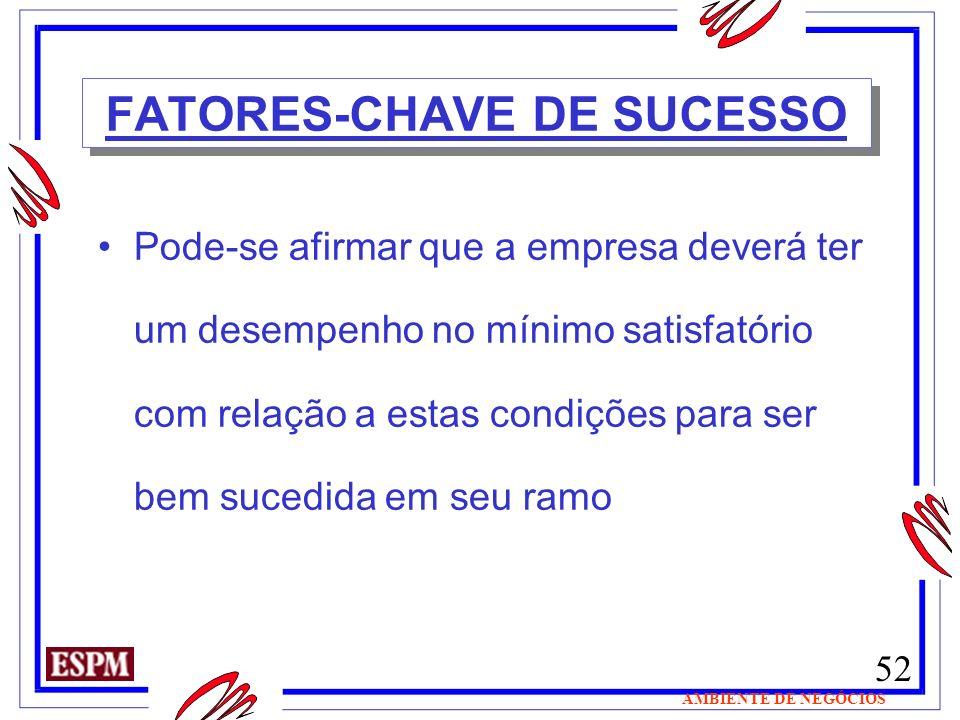 52 AMBIENTE DE NEGÓCIOS FATORES-CHAVE DE SUCESSO Pode-se afirmar que a empresa deverá ter um desempenho no mínimo satisfatório com relação a estas con