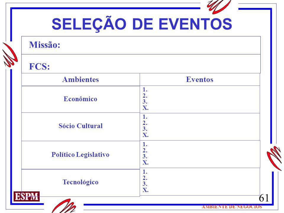 61 AMBIENTE DE NEGÓCIOS SELEÇÃO DE EVENTOS Missão: FCS: AmbientesEventos Econômico 1. 2. 3. X. Sócio Cultural 1. 2. 3. X. Político Legislativo Tecnoló