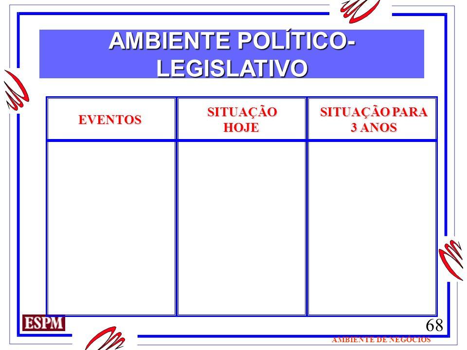 68 AMBIENTE DE NEGÓCIOS EVENTOS SITUAÇÃO HOJE HOJE SITUAÇÃO PARA 3 ANOS AMBIENTE POLÍTICO- LEGISLATIVO