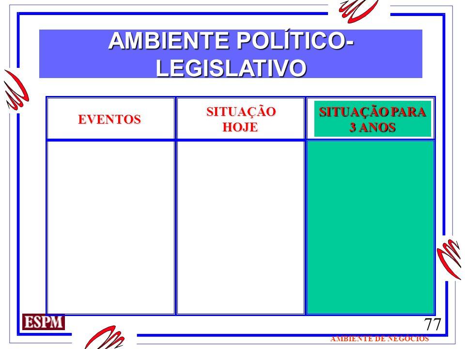 77 AMBIENTE DE NEGÓCIOS EVENTOS SITUAÇÃO HOJE HOJE SITUAÇÃO PARA 3 ANOS AMBIENTE POLÍTICO- LEGISLATIVO