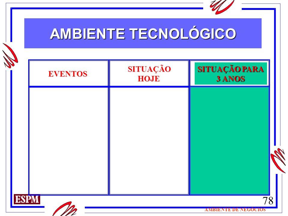 78 AMBIENTE DE NEGÓCIOS EVENTOS SITUAÇÃO HOJE HOJE SITUAÇÃO PARA 3 ANOS AMBIENTE TECNOLÓGICO