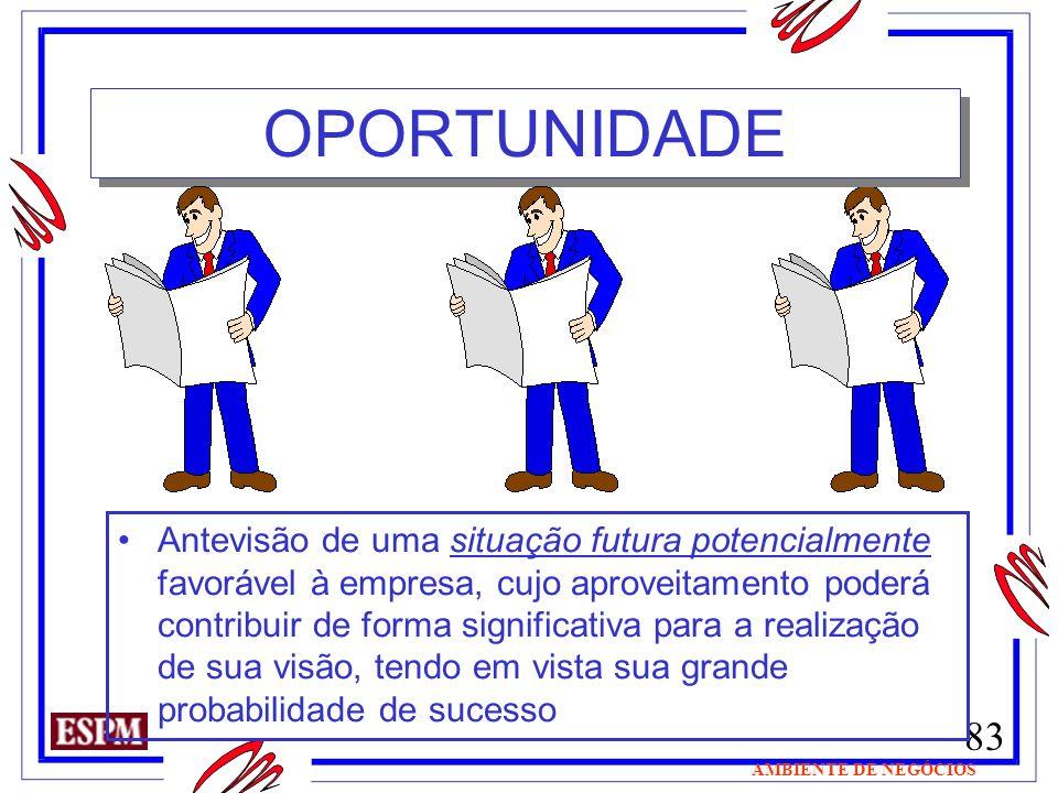 83 AMBIENTE DE NEGÓCIOS Antevisão de uma situação futura potencialmente favorável à empresa, cujo aproveitamento poderá contribuir de forma significat