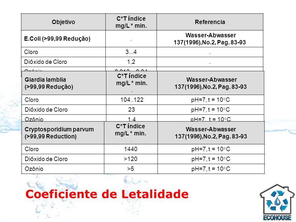 Coeficiente de Letalidade Objetivo C*T í ndice mg/L * min. Referencia E.Coli (>99,99 Redu ç ão). Wasser-Abwasser 137(1996),No.2, Pag. 83-93 Cloro3...4