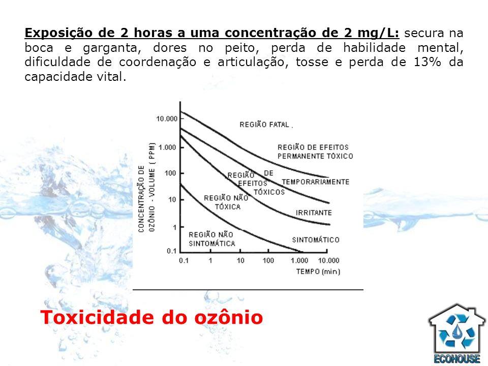 Toxicidade do ozônio Exposição de 2 horas a uma concentração de 2 mg/L: secura na boca e garganta, dores no peito, perda de habilidade mental, dificul