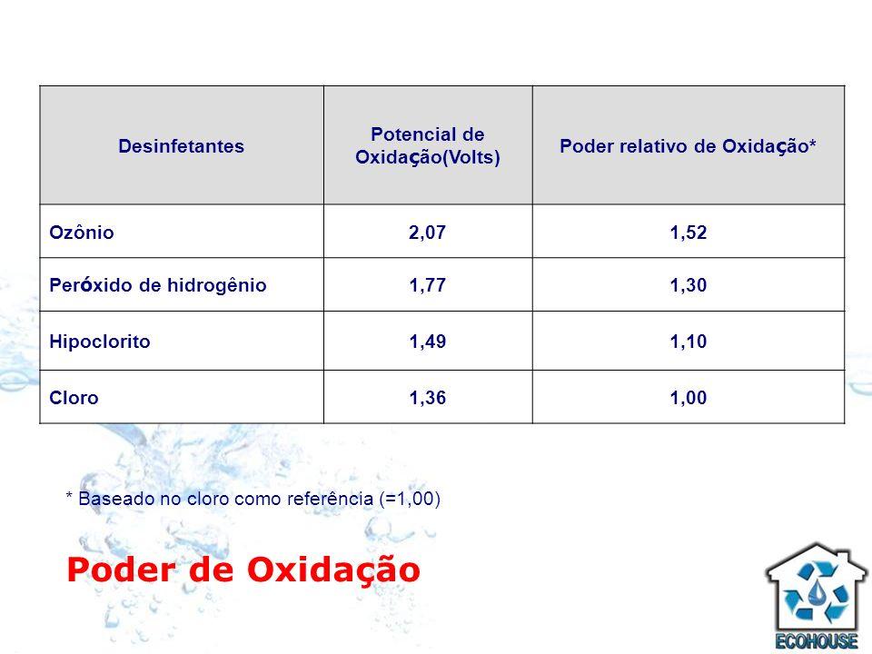 Poder de Oxidação Desinfetantes Potencial de Oxida ç ão(Volts) Poder relativo de Oxida ç ão* Ozônio2,071,52 Per ó xido de hidrogênio 1,771,30 Hipoclor