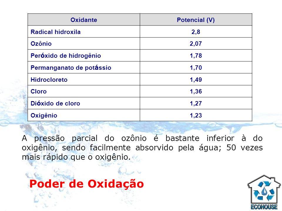 Poder de Oxidação OxidantePotencial (V) Radical hidroxila2,8 Ozônio2,07 Per ó xido de hidrogênio 1,78 Permanganato de pot á ssio 1,70 Hidrocloreto1,49
