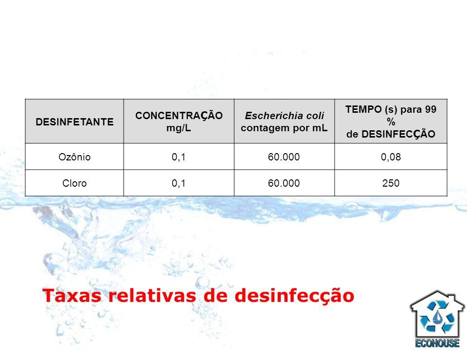 Taxas relativas de desinfecção DESINFETANTE CONCENTRA Ç ÃO mg/L Escherichia coli contagem por mL TEMPO (s) para 99 % de DESINFEC Ç ÃO Ozônio0,160.0000