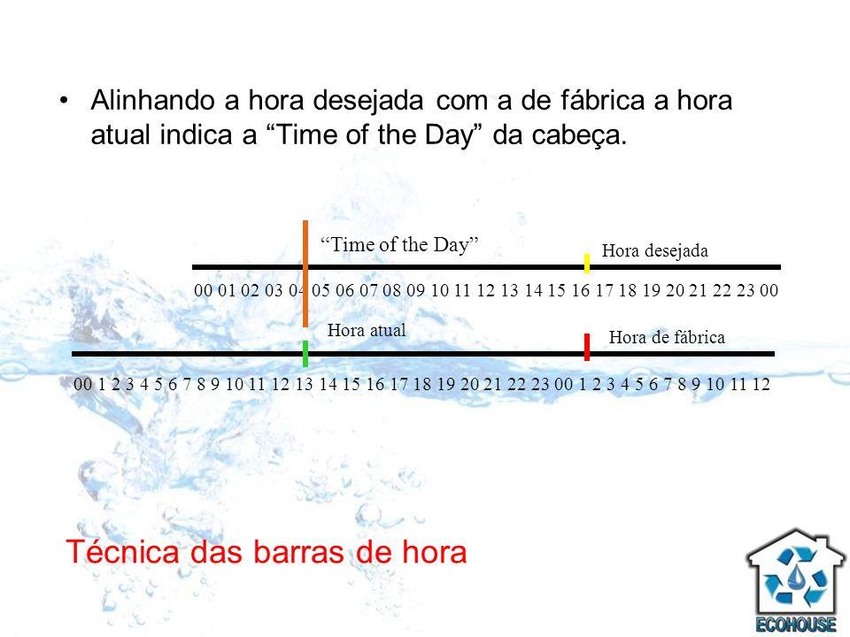 Técnica das barras de hora Alinhando a hora desejada com a de fábrica a hora atual indica a Time of the Day da cabeça. 00 1 2 3 4 5 6 7 8 9 10 11 12 1