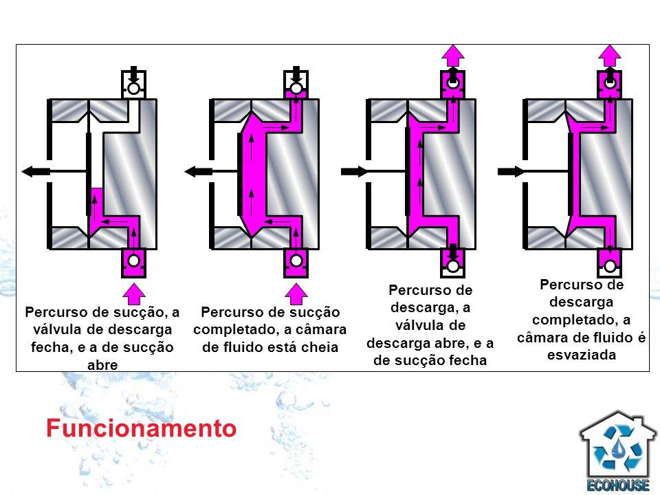 Funcionamento Percurso de sucção, a válvula de descarga fecha, e a de sucção abre Percurso de sucção completado, a câmara de fluido está cheia Percurs