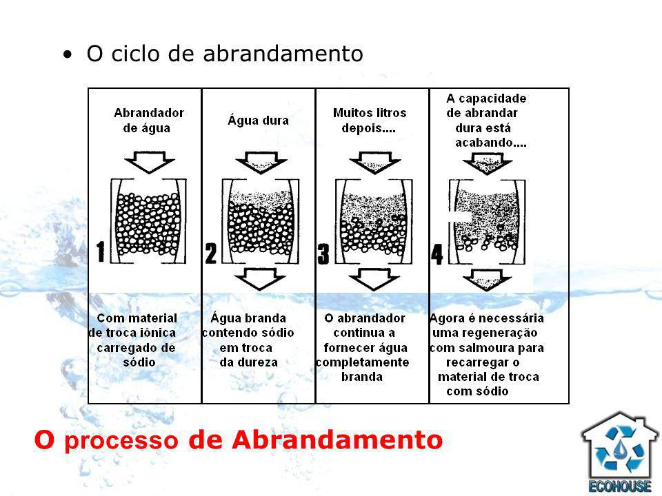 1- Ciclo de serviço: Neste ciclo o Abrandador aceita água bruta e fornece água branda.