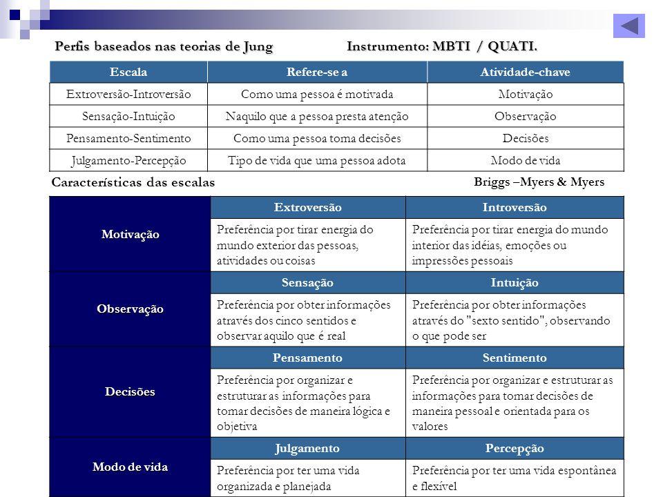 Perfis baseados nas teorias de Jung Instrumento: MBTI / QUATI. EscalaRefere-se aAtividade-chave Extroversão-IntroversãoComo uma pessoa é motivadaMotiv