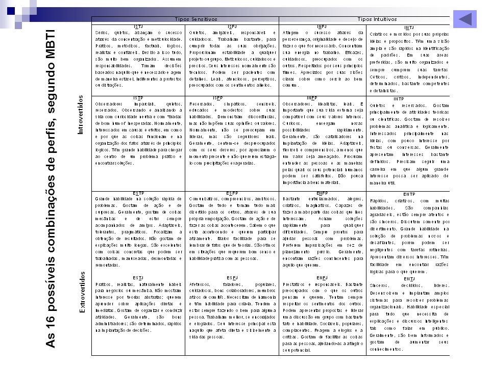 As 16 possíveis combinações de perfis, segundo MBTI