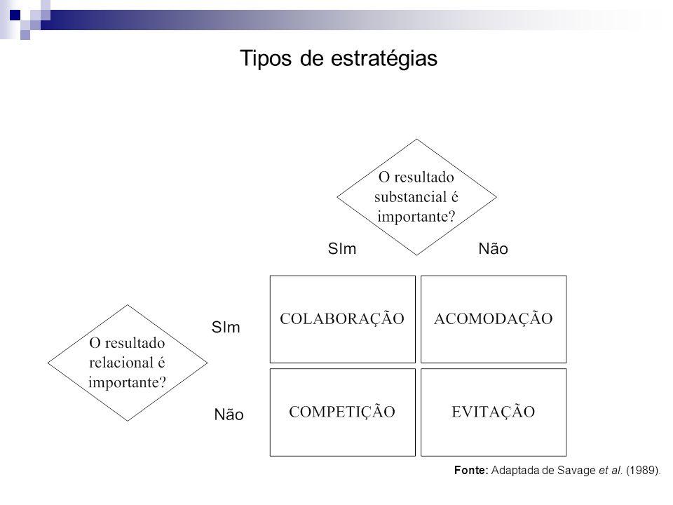 Tipos de estratégias Fonte: Adaptada de Savage et al. (1989).