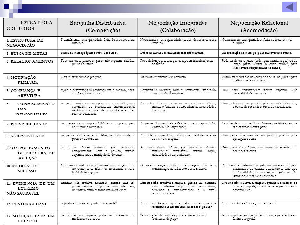 ESTRATÉGIA CRITÉRIOS Barganha Distributiva (Competição) Negociação Integrativa (Colaboração) Negociação Relacional (Acomodação) 1. ESTRUTURA DE NEGOCI