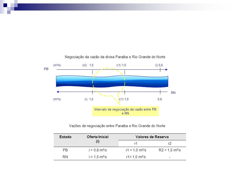 Negociação da vazão da divisa Paraíba e Rio Grande do Norte PB RN (m³/s) (i) 1,5 r(1) 1,0 0,8 Intervalo de negociação da vazão entre PB e RN Vazões de