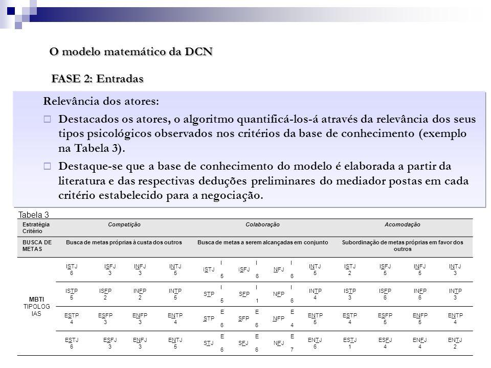 O modelo matemático da DCN Relevância dos atores: Destacados os atores, o algoritmo quantificá-los-á através da relevância dos seus tipos psicológicos