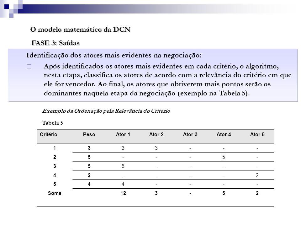 O modelo matemático da DCN FASE 3: Saídas Identificação dos atores mais evidentes na negociação: Após identificados os atores mais evidentes em cada c