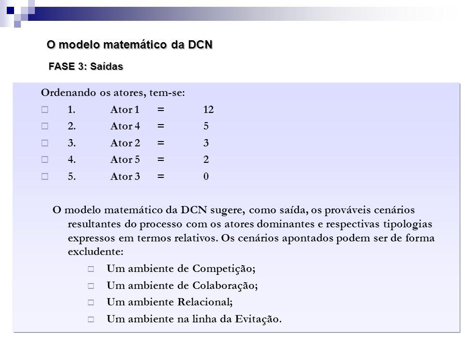 O modelo matemático da DCN FASE 3: Saídas Ordenando os atores, tem-se: 1.Ator 1 = 12 2.Ator 4 = 5 3.Ator 2 =3 4.Ator 5 = 2 5.Ator 3 = 0 O modelo matem