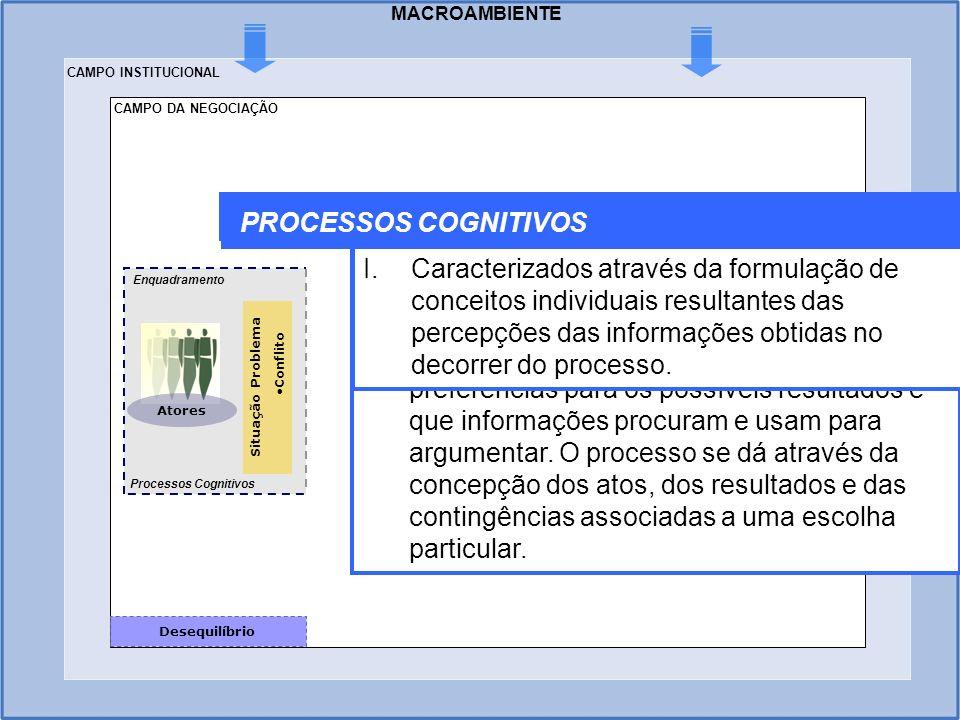 MACROAMBIENTE Situação Problema Conflito Atores Desequilíbrio Enquadramento Processos Cognitivos ENQUADRAMENTO I.Consiste na definição individualizada