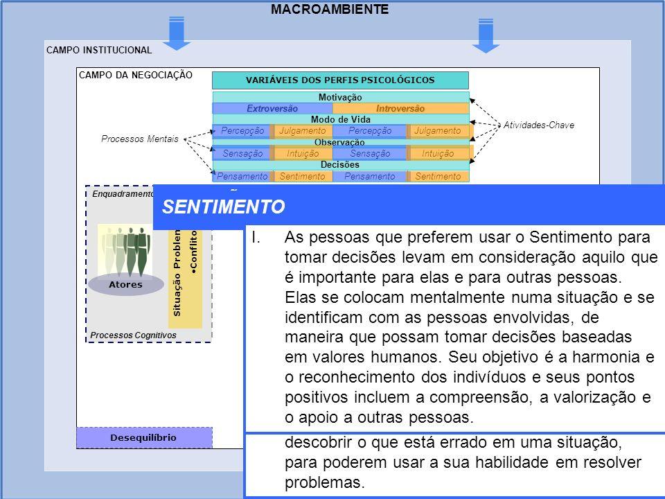 MACROAMBIENTE Situação Problema Conflito Atores Desequilíbrio Enquadramento Processos Cognitivos Processos Mentais SentimentoPensamentoSentimentoPensa