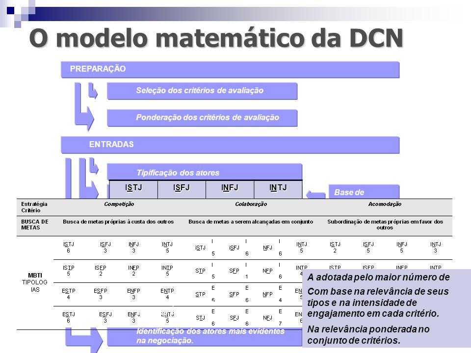 O modelo matemático da DCN PREPARAÇÃO Seleção dos critérios de avaliação Ponderação dos critérios de avaliação ENTRADAS Tipificação dos atores Relevân