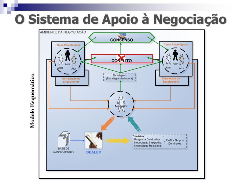 O Sistema de Apoio à Negociação Modelo Esquemático