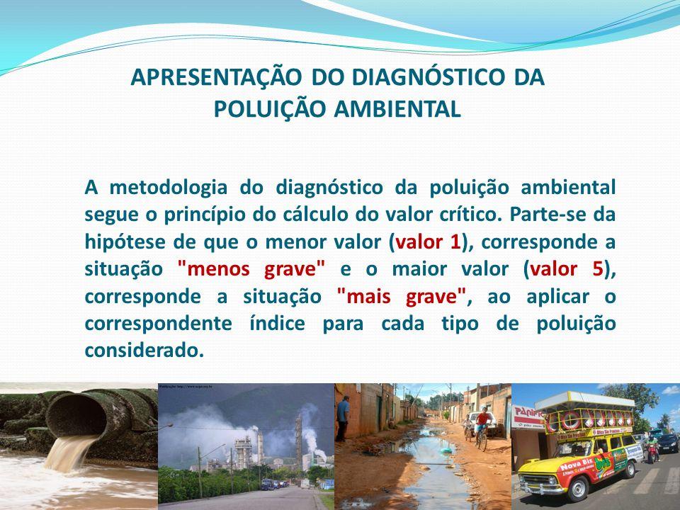 faperj.br APRESENTAÇÃO DO DIAGNÓSTICO DA POLUIÇÃO AMBIENTAL A metodologia do diagnóstico da poluição ambiental segue o princípio do cálculo do valor c
