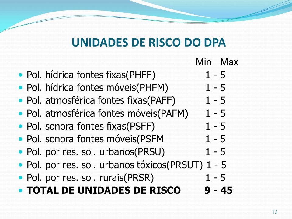 UNIDADES DE RISCO DO DPA Pol. hídrica fontes fixas(PHFF) 1 - 5 Pol. hídrica fontes móveis(PHFM) 1 - 5 Pol. atmosférica fontes fixas(PAFF) 1 - 5 Pol. a