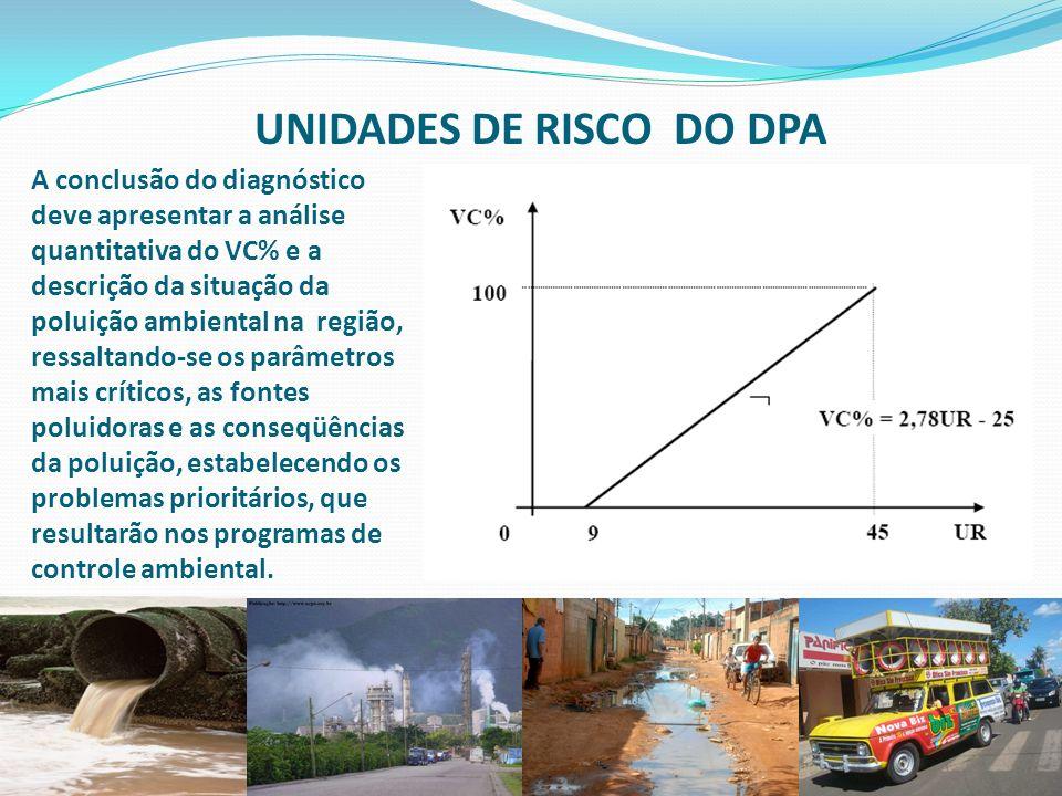 14 UNIDADES DE RISCO DO DPA A conclusão do diagnóstico deve apresentar a análise quantitativa do VC% e a descrição da situação da poluição ambiental n