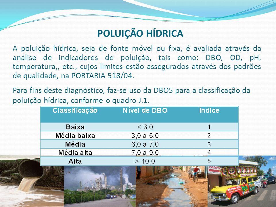 faperj.br POLUIÇÃO HÍDRICA A poluição hídrica, seja de fonte móvel ou fixa, é avaliada através da análise de indicadores de poluição, tais como: DBO,