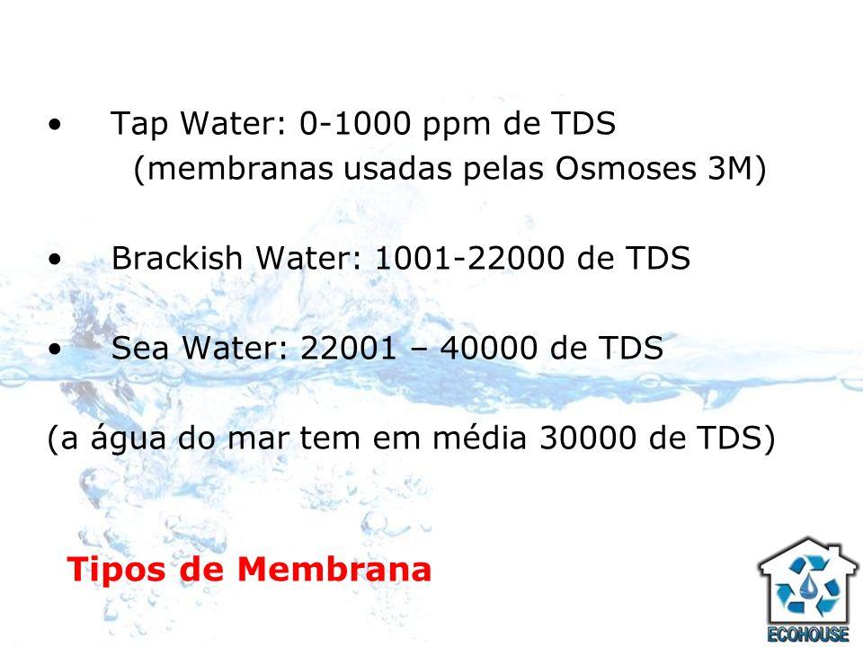 Tipos de Membrana Tap Water: 0-1000 ppm de TDS (membranas usadas pelas Osmoses 3M) Brackish Water: 1001-22000 de TDS Sea Water: 22001 – 40000 de TDS (