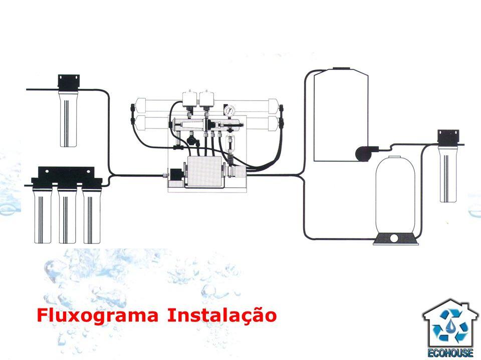Fluxograma Instalação