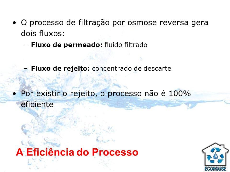 A Eficiência do Processo O processo de filtração por osmose reversa gera dois fluxos: –Fluxo de permeado: fluido filtrado –Fluxo de rejeito: concentra