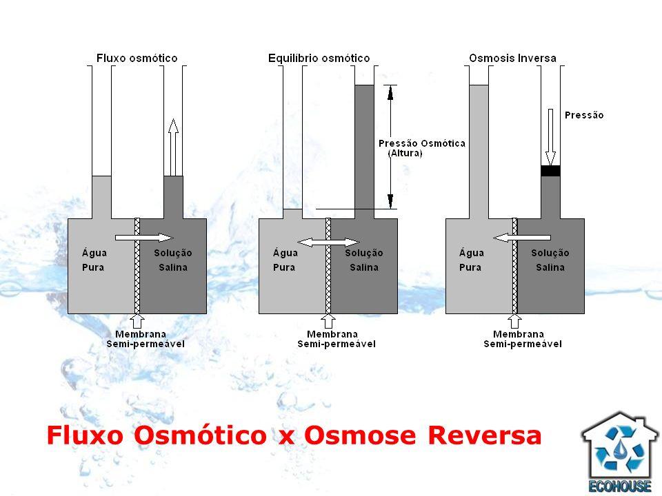 Osmose Reversa Para reverter o processo osmótico, é necessário vencer a pressão osmótica de equilíbrio através da membrana, devido ao fluxo natural tender a diluir a solução mais concentrada.