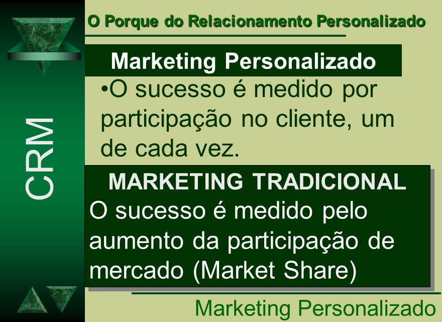 Marketing Personalizado O sucesso é medido por participação no cliente, um de cada vez. MARKETING TRADICIONAL O sucesso é medido pelo aumento da parti