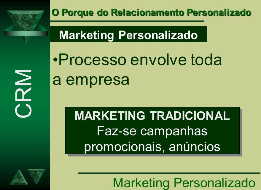 Marketing Personalizado Processo envolve toda a empresa MARKETING TRADICIONAL Faz-se campanhas promocionais, anúncios MARKETING TRADICIONAL Faz-se cam