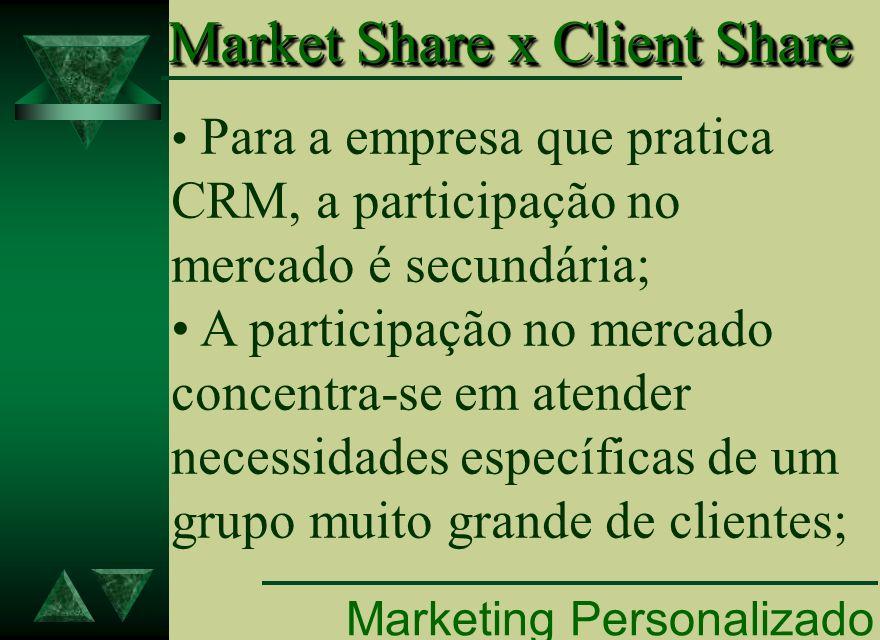 Marketing Personalizado Market Share x Client Share Market Share x Client Share Para a empresa que pratica CRM, a participação no mercado é secundária