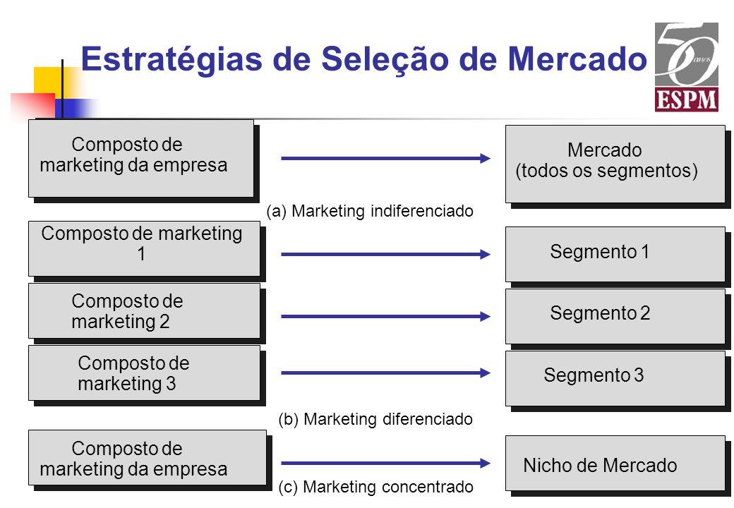 Estratégias de Seleção de Mercado Composto de marketing da empresa Composto de marketing 1 Composto de marketing 2 Composto de marketing 3 Composto de