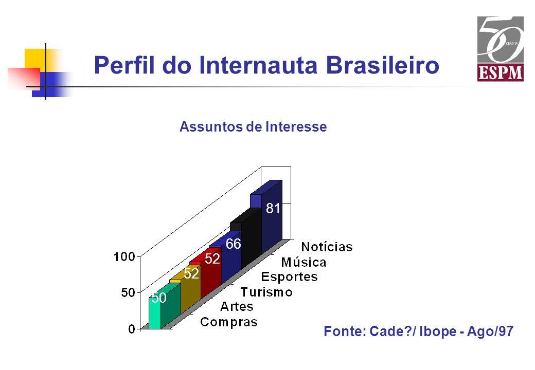 Perfil do Internauta Brasileiro 41 81 66 52 50 52 Assuntos de Interesse Fonte: Cade?/ Ibope - Ago/97