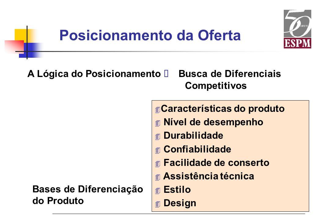 Posicionamento da Oferta A Lógica do Posicionamento Busca de Diferenciais Competitivos Bases de Diferenciação do Produto 4 Características do produto