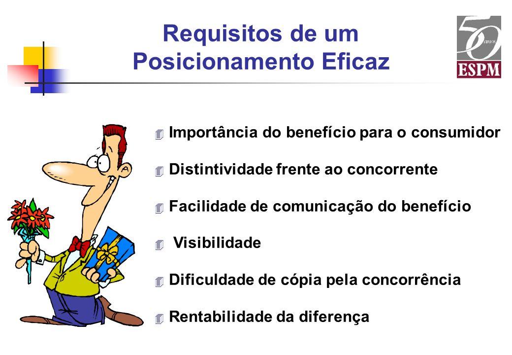 Requisitos de um Posicionamento Eficaz 4 Importância do benefício para o consumidor 4 Distintividade frente ao concorrente 4 Facilidade de comunicação