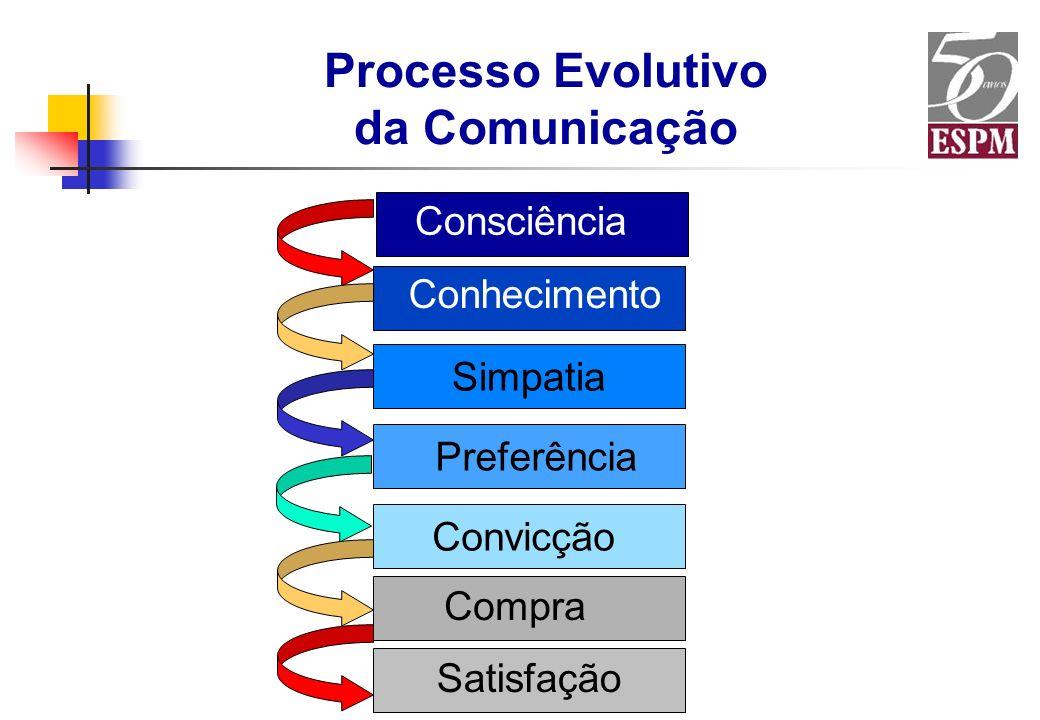 Processo Evolutivo da Comunicação Consciência Conhecimento Simpatia Preferência Convicção Compra Satisfação