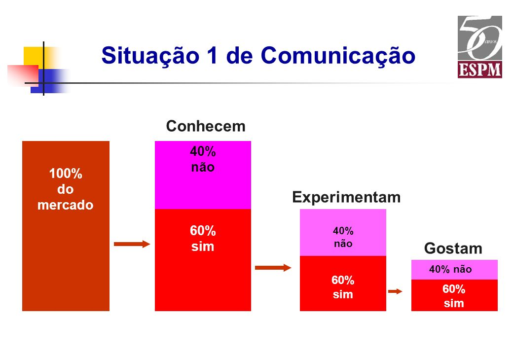 Situação 1 de Comunicação 100% do mercado 60% sim 40% não 60% sim 40% não Conhecem Experimentam 60% sim 40% não Gostam