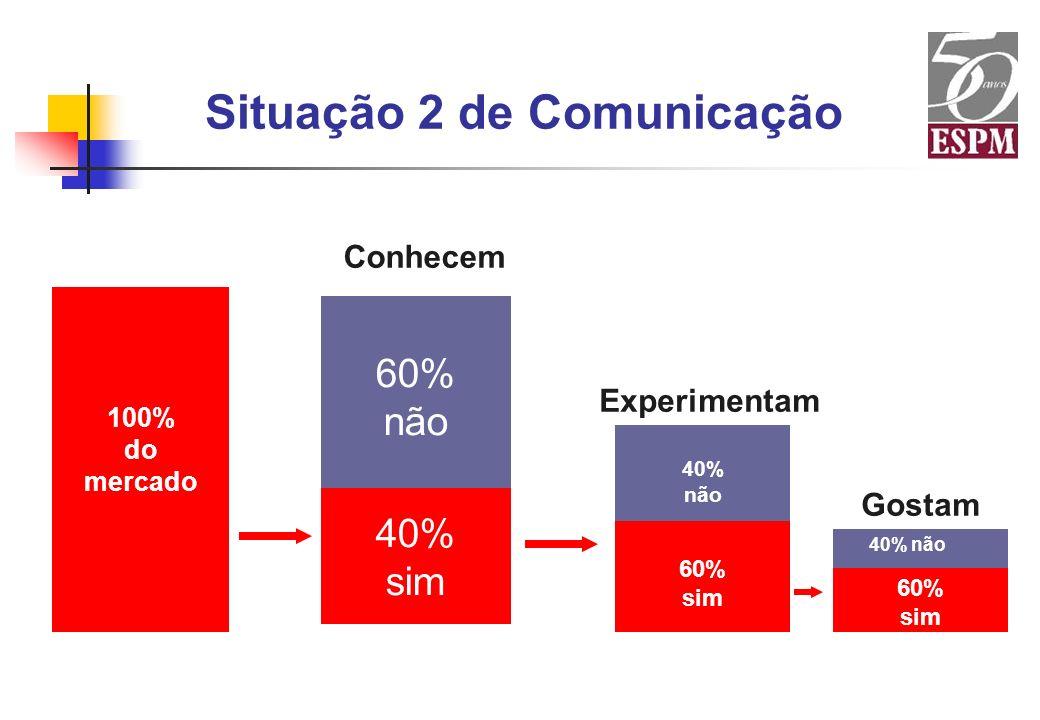 Situação 2 de Comunicação 100% do mercado 60% sim 40% não Conhecem Experimentam 60% sim 40% não Gostam 60% não 40% sim