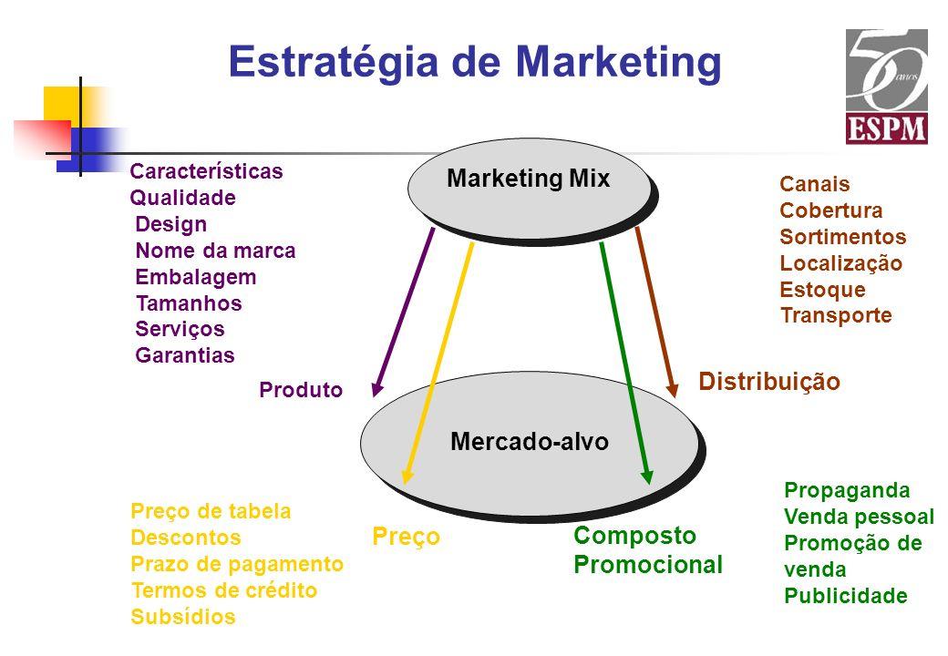 Estratégia de Marketing Características Qualidade Design Nome da marca Embalagem Tamanhos Serviços Garantias Preço de tabela Descontos Prazo de pagame