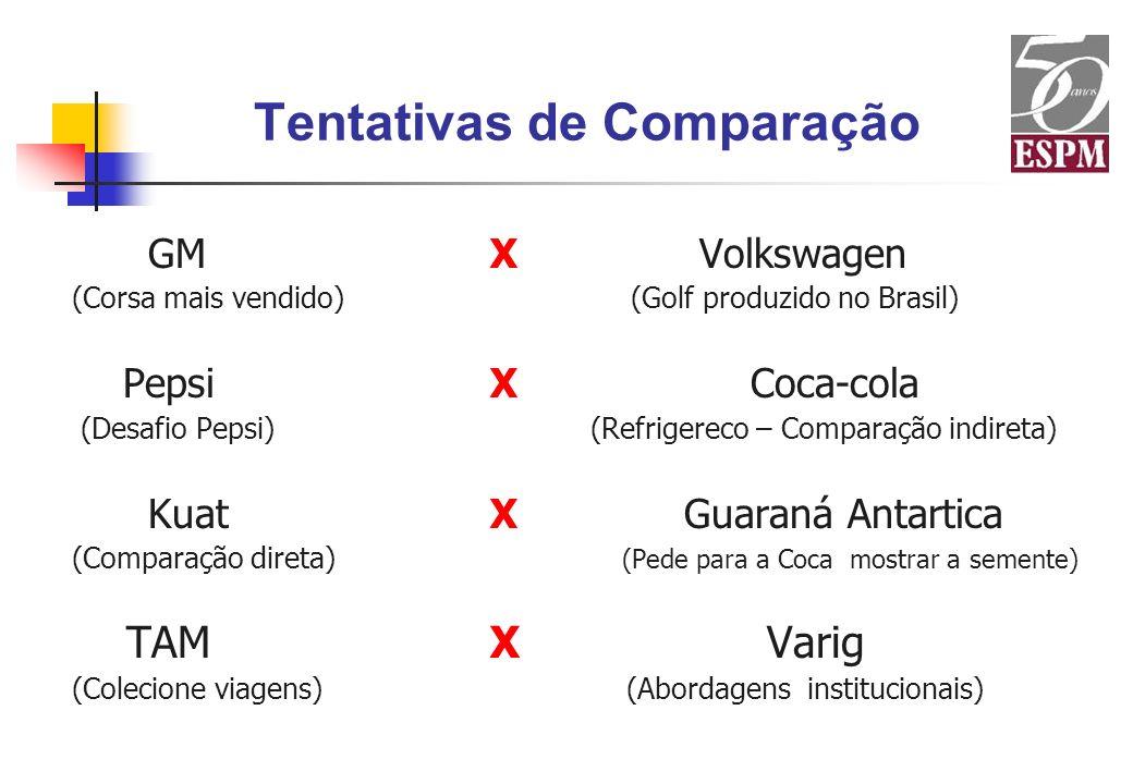 Tentativas de Comparação GMX Volkswagen (Corsa mais vendido) (Golf produzido no Brasil) PepsiX Coca-cola (Desafio Pepsi) (Refrigereco – Comparação ind