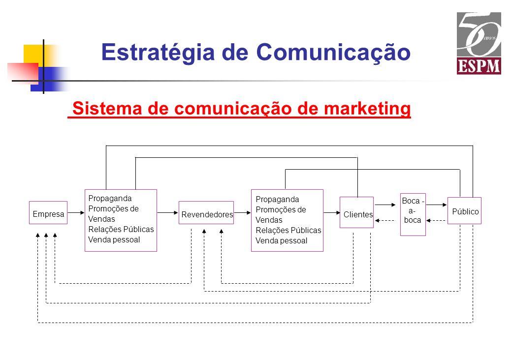 Estratégia de Comunicação Sistema de comunicação de marketing Empresa Propaganda Promoções de Vendas Relações Públicas Venda pessoal Revendedores Prop